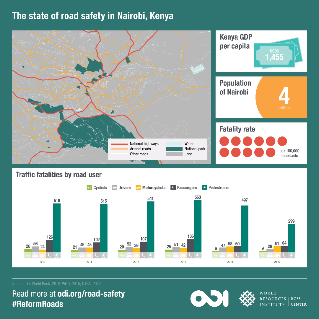 The state of road safety in Nairobi, Kenya.