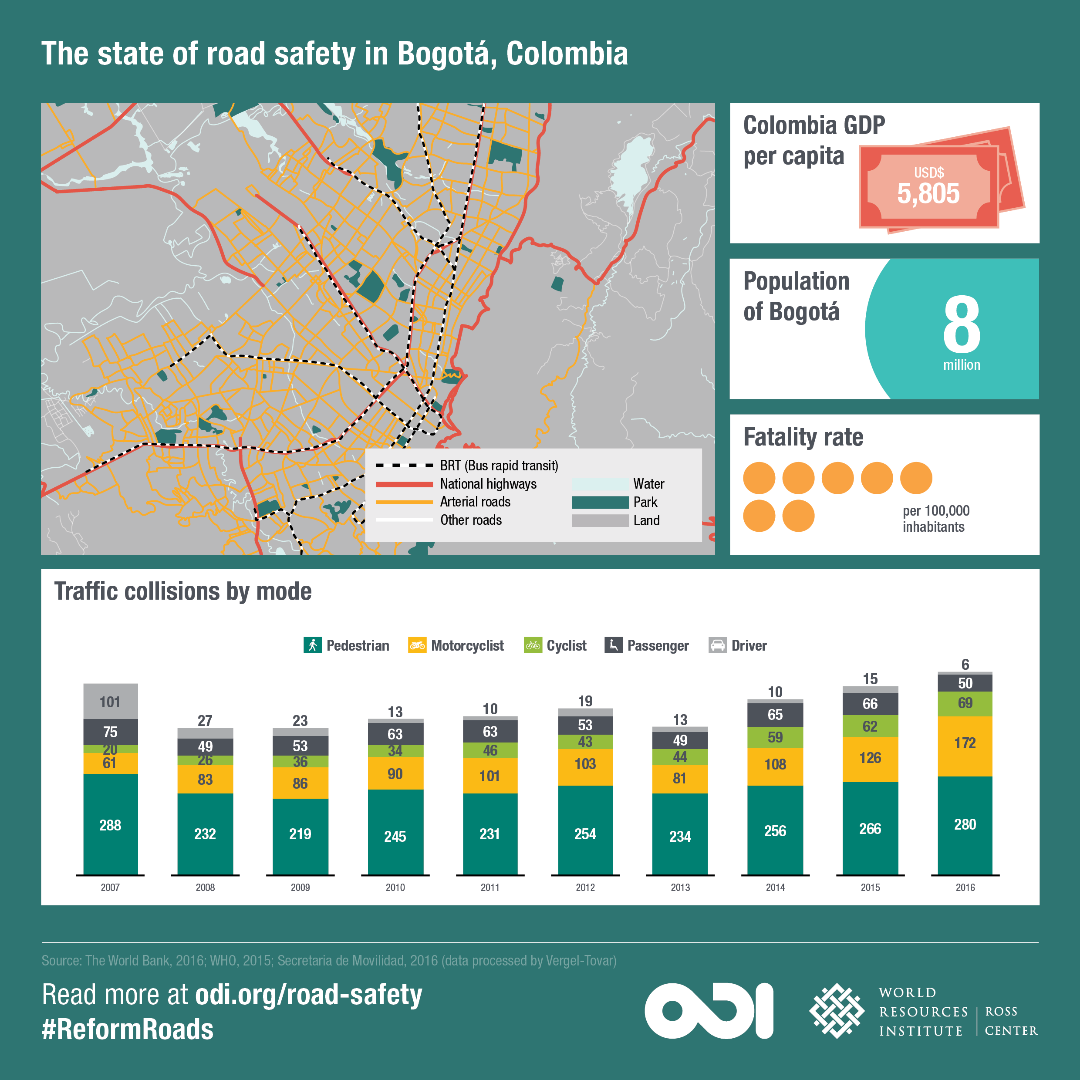 The state of road safety in Bogota, Colombia.