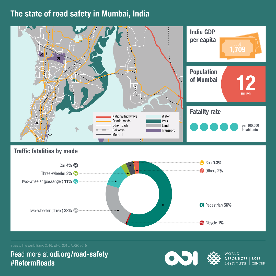 The state of road safety in Mumbai, India.