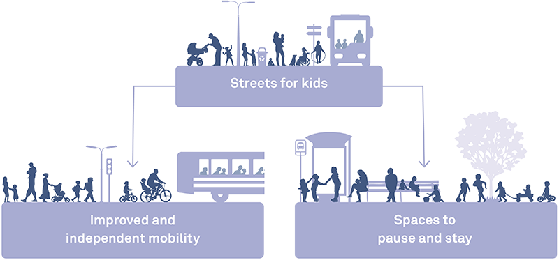 The guide explains the fundamentals of Child-Friendly Streets.