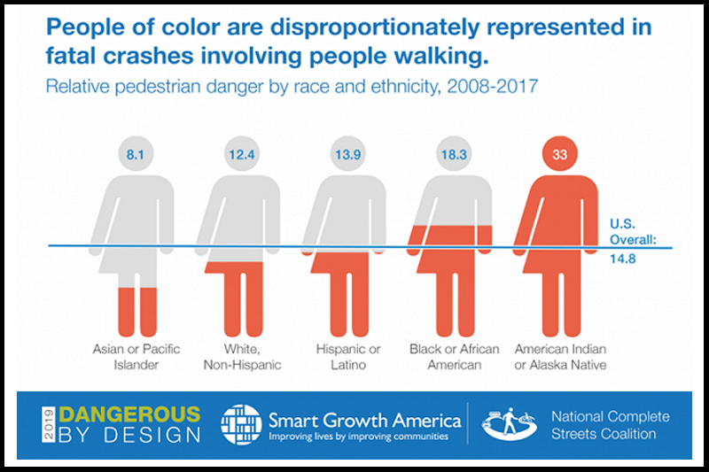Research shows that BIPOC and low-income people in the U.S. are more likely to be killed or suffer severe injuries while walking. Credit: Dangerous by Design Report, Smart Growth America.